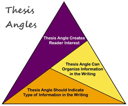 How do you restate a thesis statement? - tcdhallscom